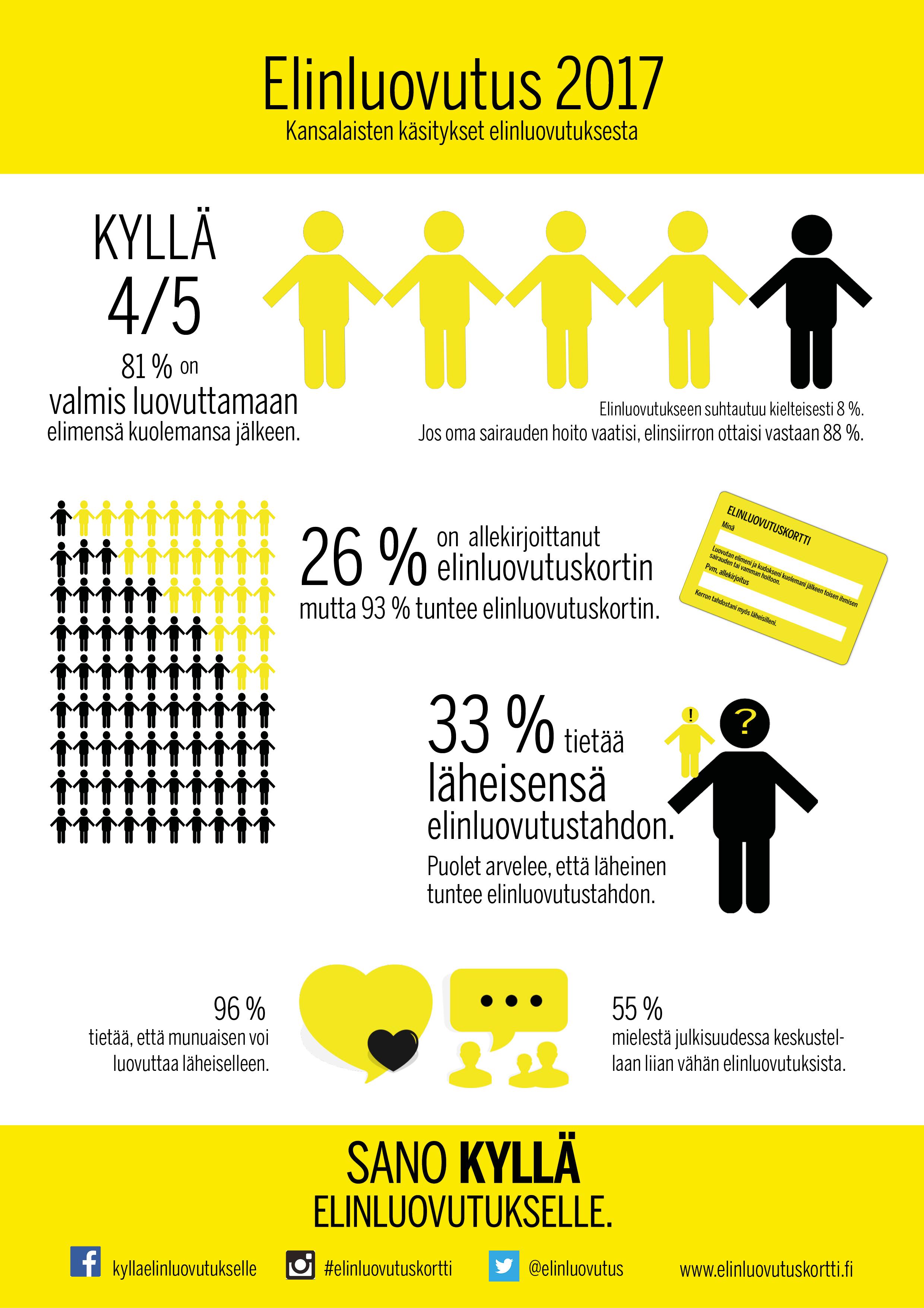 Kansalaisten käsitykset elinluovutuksesta infografiikka